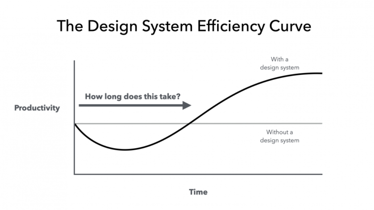The Never-Ending Job of Selling Design Systems – A List Apart